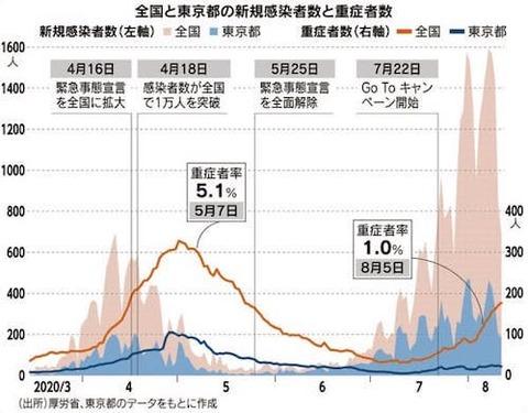 全国と東京(感染者数と重症化数)