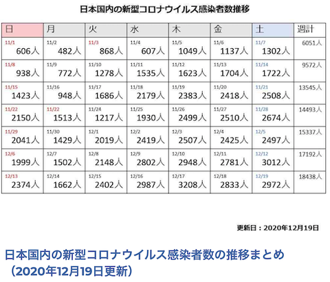 日本コロナ感染者 ショット 2020-12-19 s
