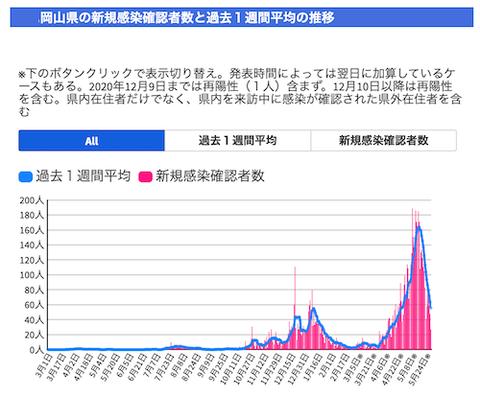 岡山 感染推移0530