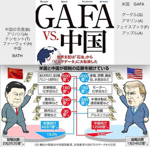 米国(GAFA) VS 中国(BATH)