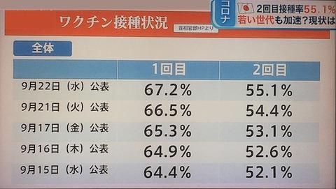 日本ワクチン接種推移0922