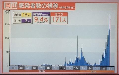 岡山 感染者推移0513