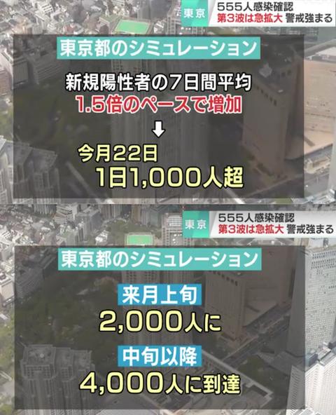 東京 「第4波」