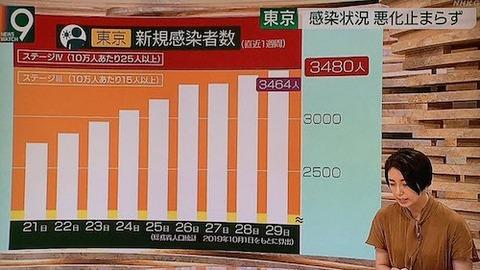 東京感染者 分析0629