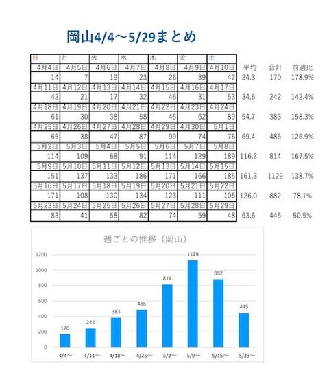 岡山感染カレンダー0529