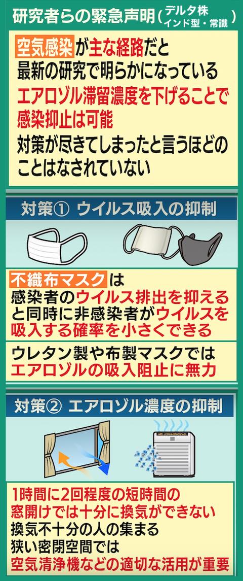 空気感染 デルタ株(インド型)対策00