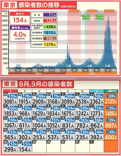 東京感染カレ推移0927