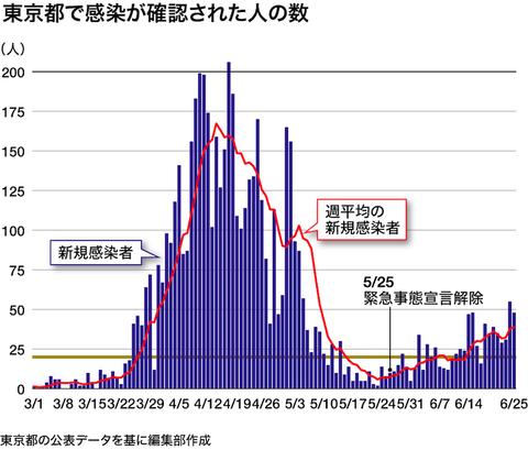 東京感染0626