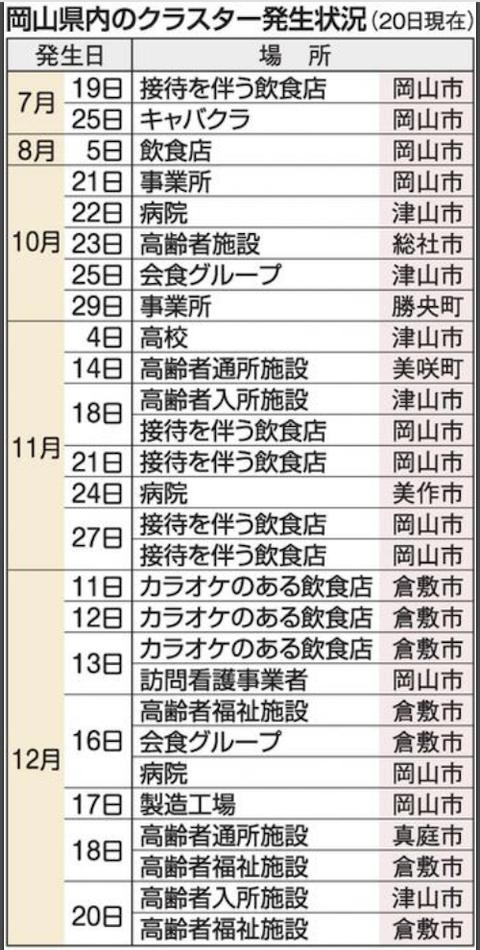 岡山県クラスター2020-12-20