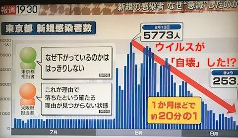 09 東京の減少 なぜ?
