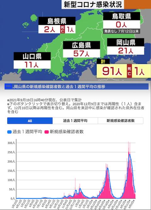 中国感染岡山推移0919