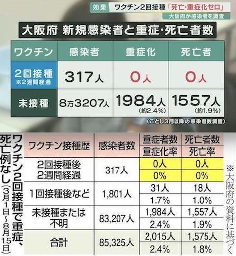ワクチン 効果 大阪