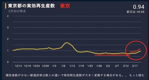 東京 実効再生産数 0.94