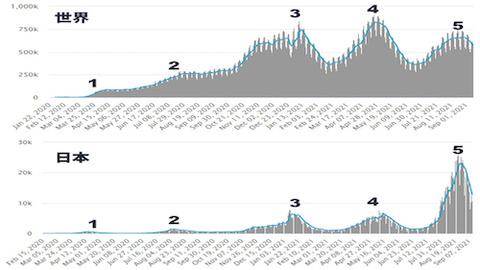 世界と日本の波の比較0912