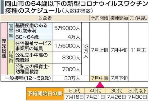 岡山市一般ワクチン 0603