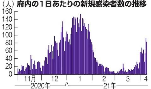 京都 感染者推移0410
