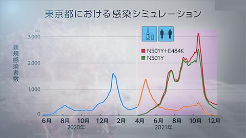 東京予想00 0428