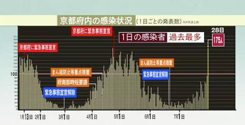 京都感染 0728 最多