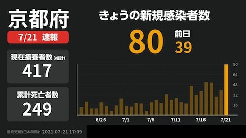 京都 感染0721