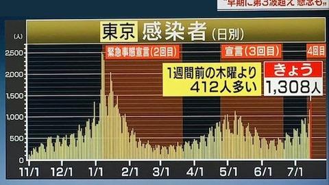 東京感染推移0715