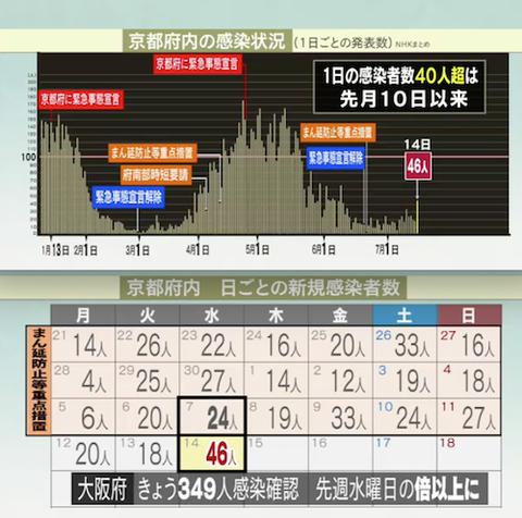 京都 感染推移カレンダー0714
