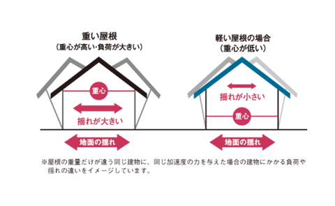 屋根が揺れるメカニズム