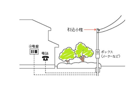 引込小柱設置例