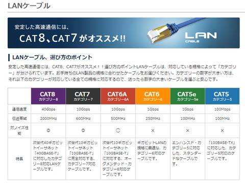 LAN種類_カテゴリー