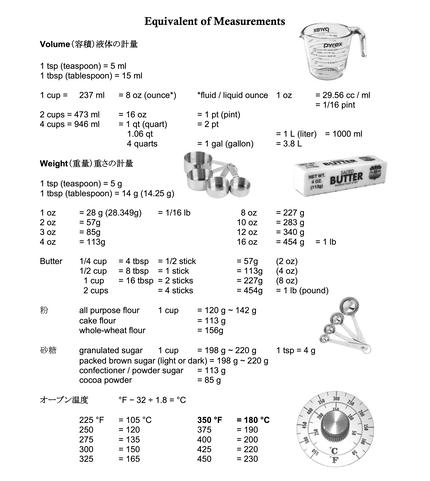 Equivalent of Measurements copy 2
