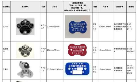 各自治体における鑑札・済票の様式 東京都