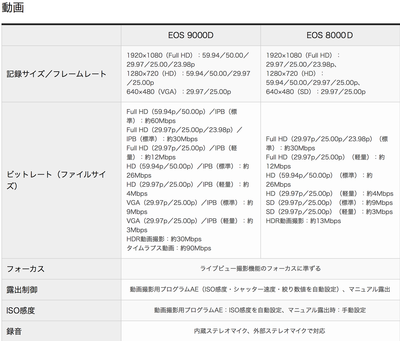 EOS 9000vs8000 動画
