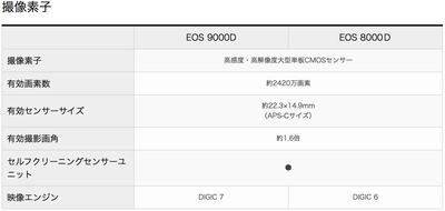EOS 9000vs8000 素子