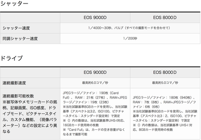 EOS 9000vs8000  シャッタードライブ