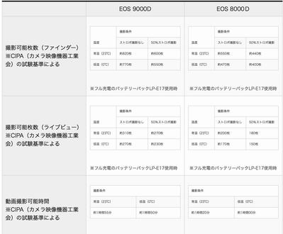 EOS 9000vs8000 電池