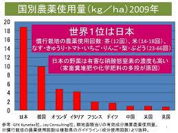 日本の農薬の使用量)