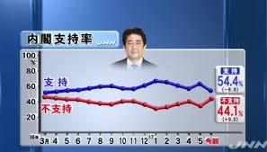 安倍内閣支持率54%