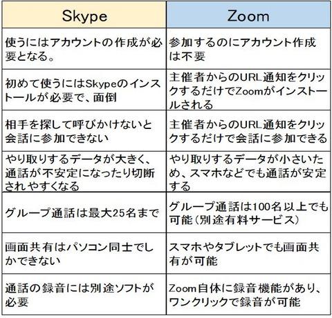 ZoomとSkypeの比較