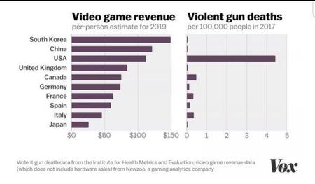 【画像】全米ライフル協会「ゲームが銃犯罪の原因!」 アメリカ「じゃあ調べてみるわ」→結果wwww