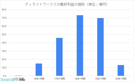 【悲報】FGO開発、最終利益が81%減の13.3億円になってしまう…