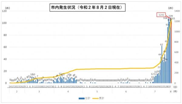 名古屋市内の新型コロナウイルス感染状況