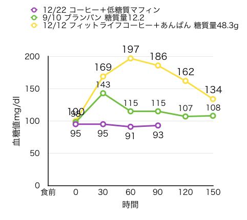 血糖値測定:低糖質マフィン2個とあんぱんの比較
