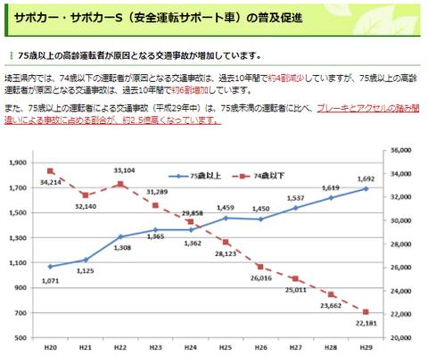 埼玉グラフ