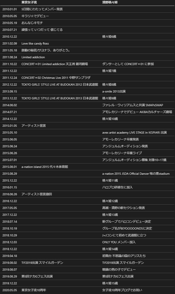 東京女子流と清野桃々姫の10年