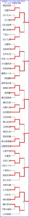 AKB48 じゃんけん大会 2015 チーム8 予備選 結果 トーナメント表