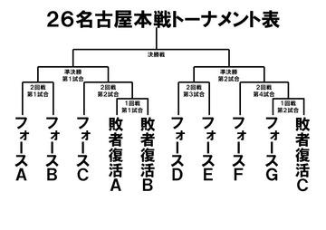 ダイバー26トーナメント仮