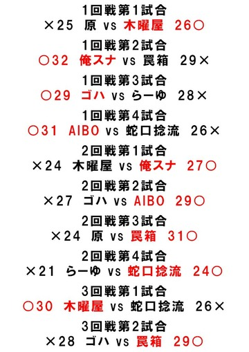 8大阪結果