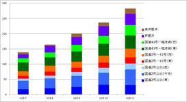 7月-11月推移(0-2歳)