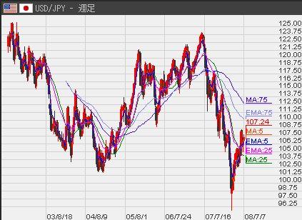 USD週足7−11