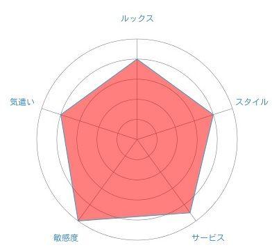 まゆグラフ2