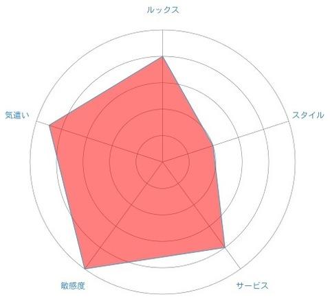 ふゆかグラフ